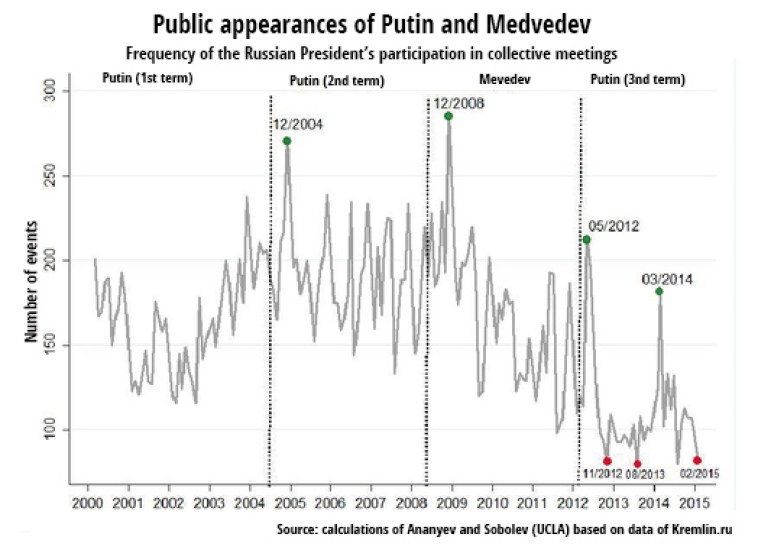 putins-public-appearances-charted