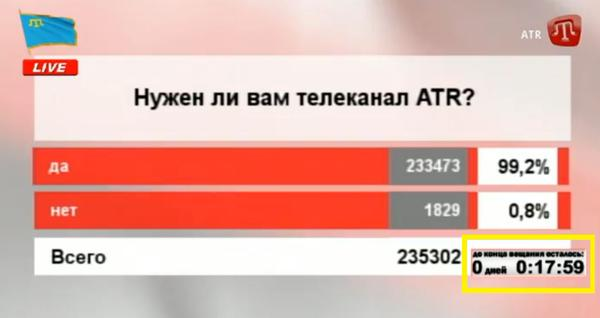 "17 minutes before the channel shutdown, an online poll shows 99.2% of respondents said ""Yes"" to a question ""Do you need ATR TV channel?"" (Image: @CrimeaUA1 on Twitter.com)"