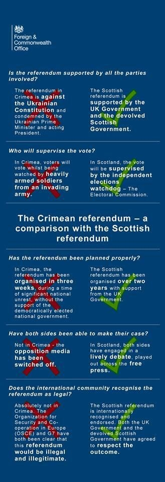 A UK Foreign & Commonwealth Office graphic contrasting the Scottish and Crimean referendums.