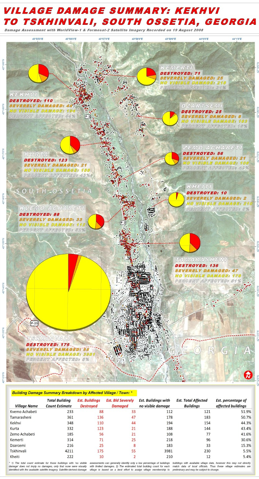 Comparison of damage suffered by South Ossetia's capital Tskhinvali and Georgian villages to the north of it
