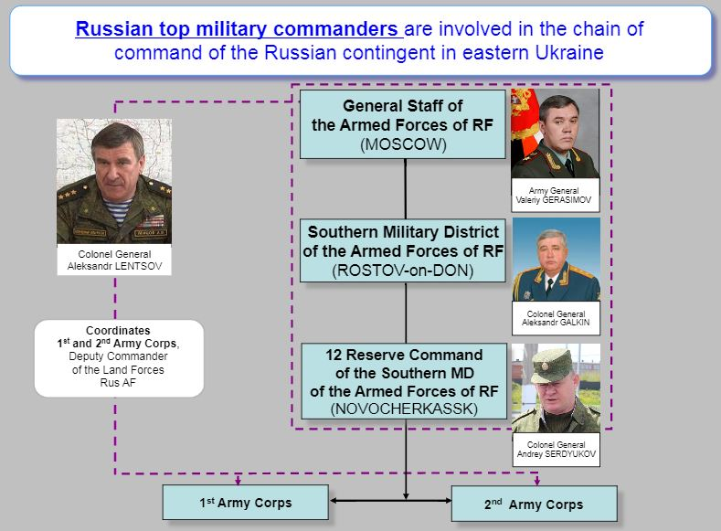 "Slide from the NSDC report ""Evidence of the Russian Armed Forces Involvement in Combat Actions in Donbas"""