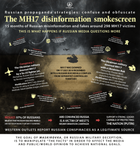 Infographic of Moscow's strategies for the MH17 disinformation campaign to confuse the public and obfuscate its crime (Design by Ganna Naronina/EUROMAIDAN PRESS)