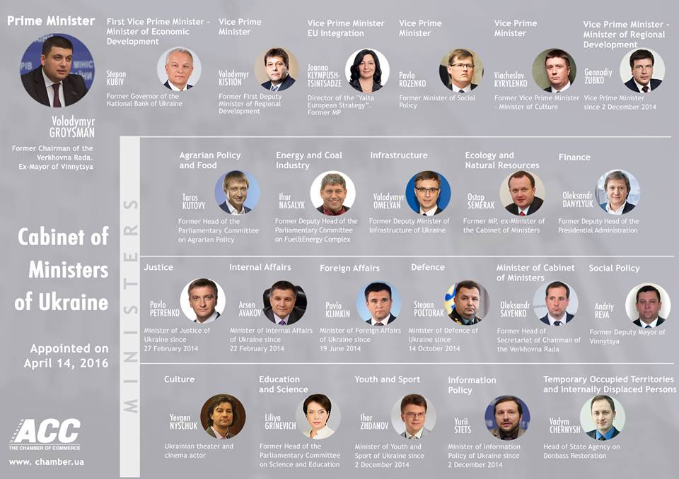 The composition of Ukraine's new Cabinet, by the American Chamber of Commerce in Ukraine