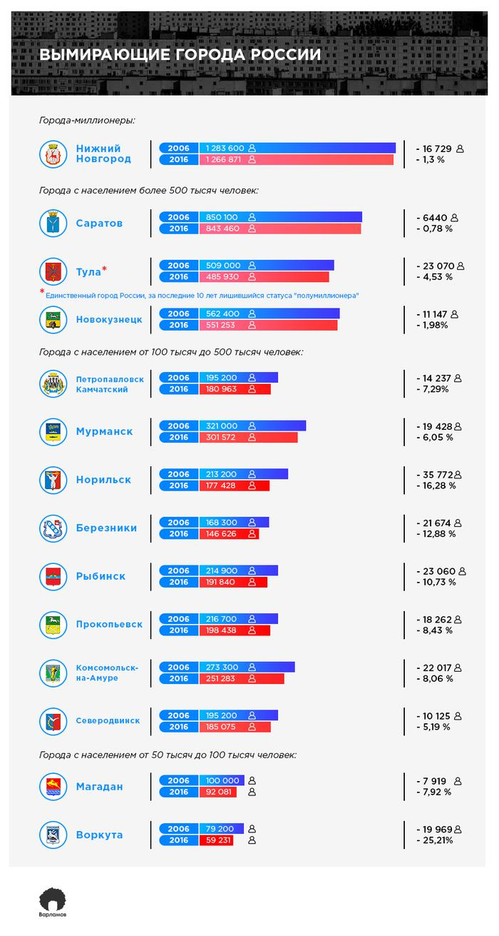 The Dying Cities of Russia infographic by Varlamov.ru using data from Rosstat, UN-Habitat и RBC. Cities in the infographic (from the top): Nizhny Novgorod, Saratov, Tula, Novokuznetsk, Petropavlovsk Kamchatskiy, Murmansk, Norilsk, Berezniki, Rybinsk, Prokopyevsk, Komsomolsk-on-Amur, Magadan, Vorkuta. Blue bars represent population in 2006, red bars in 2016. The right column shows population drop between the years and percentage change.