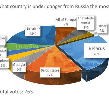 """What country is under danger from Russia the most?""  Poll results. Total votes: 763. Belarus	25,56%, Ukraine	23,86%, Baltic states	16,65%, all of Europe	7,95%"