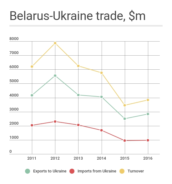 Belarus-Ukraine trade in 2011-2016. Source: belstat.gov.by
