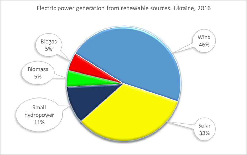 Electric power generation from renewable sources in Ukraine excluding large-scale hydroelectric power plants, 2016. Data: State Agency on Energy Efficiency and Energy Saving of Ukraine