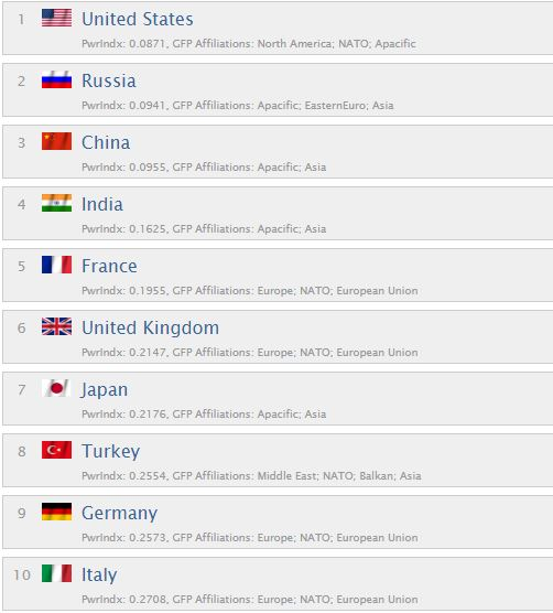 Ukraines Military Ranked As Th Most Powerful In The World - Most powerful countries of world