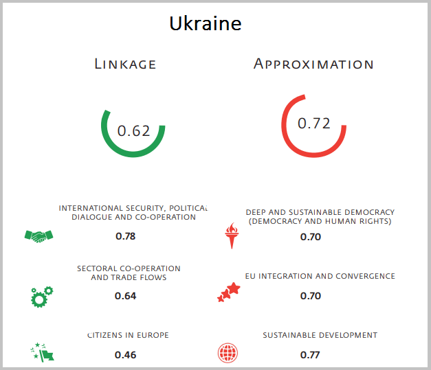 Ukraine ratings according to the Index of the Eastern Partnership 2015-2016.