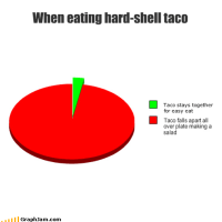 Eating a hard-shell taco