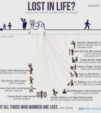 think your lost in life