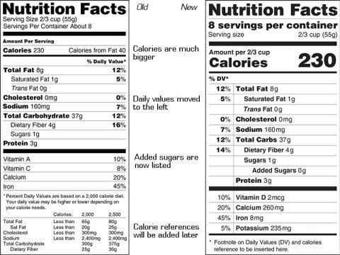 comparison of old and new fda nutrition labels