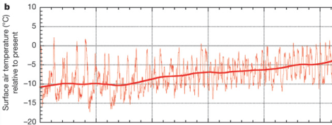 Pleistocene temperature relative to today. X-axis is omitted because that's the bit the creationists would debate. From Bintanja & de Wal