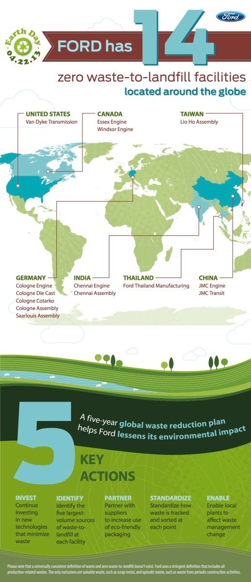 Zero_Waste_Plants_Around_World