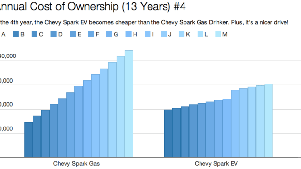 Chevy Spark EV vs Chevy Spark Gas