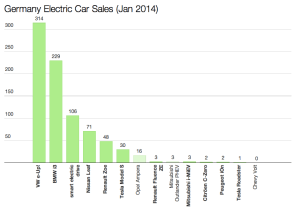 Germany EV sales Jan 2014