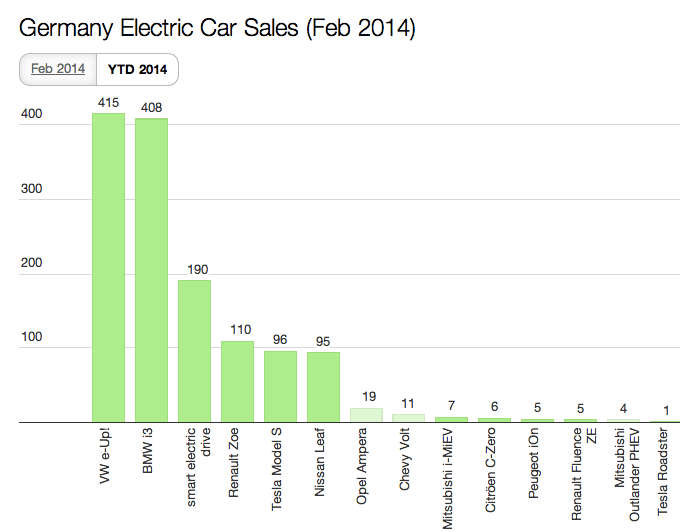 2014 Germany EV Sales YTD Feb