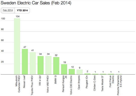 Sweden Feb YTD EV Sales