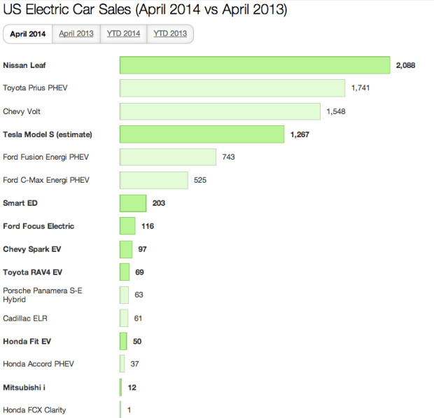 US Electric Car Sales April 2014 1