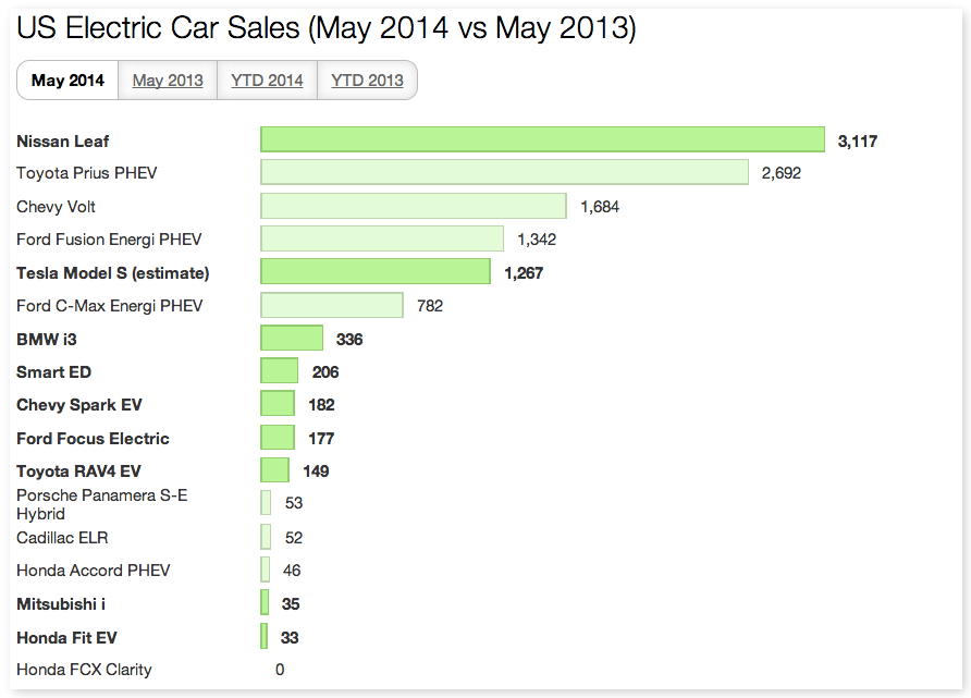US EV Sales May 2014