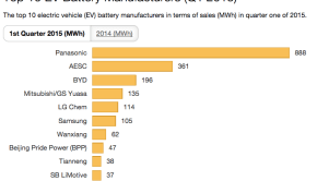 Top 10 EV Battery Manufacturers