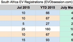 South Africa EV Sales 2015 - July