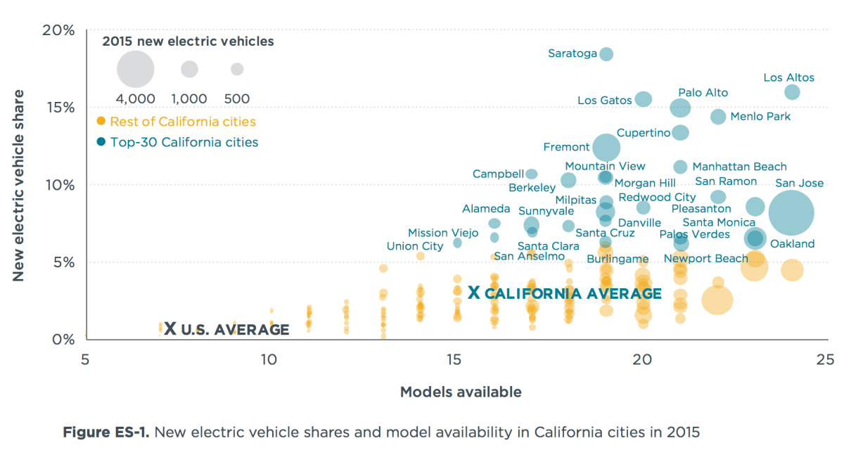 Study Shows Why Californian Cities Leads US Electric Car Sales