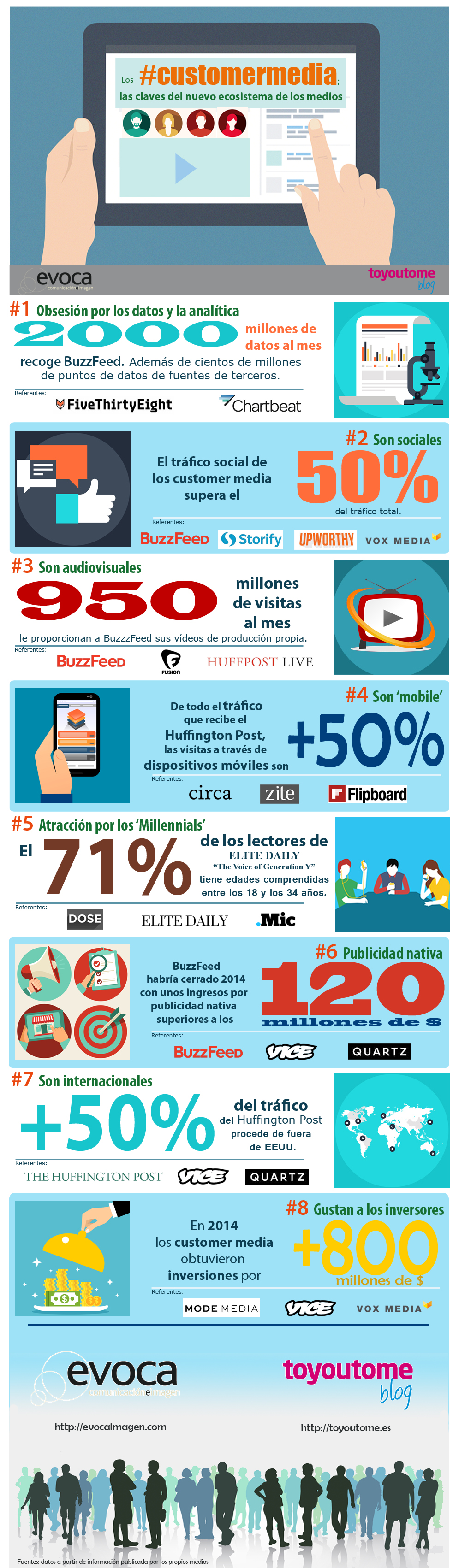 CustomerMedia_Infograph_Evoca_Toyoutomeblog 2