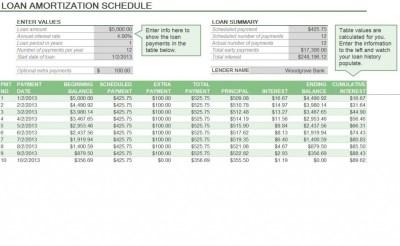 Amortization Formula Excel | Excel Amortization Formula