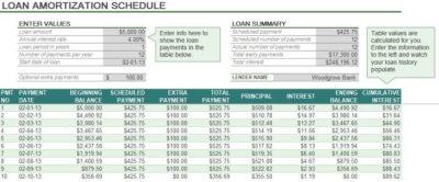 Auto Loan Amortization Schedule Excel | Exceltemple