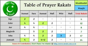 Table of Rakats, muslim prayer