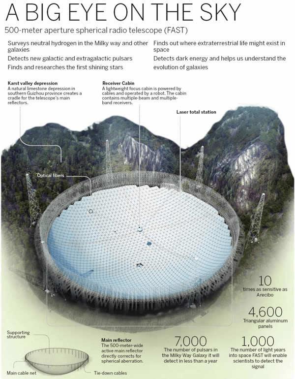 Radiotelescopio FAST.