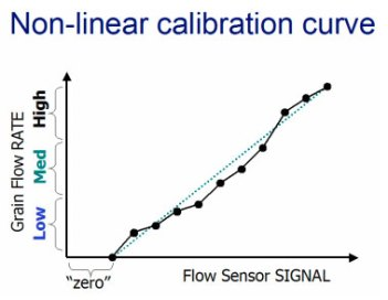 Non-linear calibration curve.