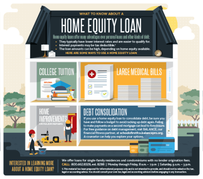 What to Know About a Home Equity Loan