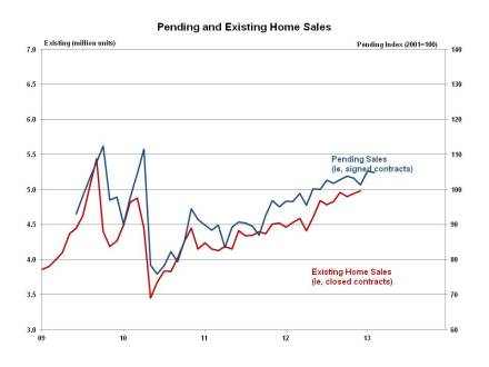 Pending Home Sales Mirror Decline in New Home Sales