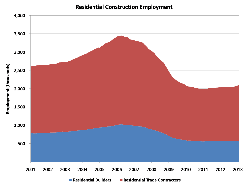 JOLTS: Rising Job Openings in Construction