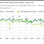 Poll: Americans Favor Democrats Over Republicans