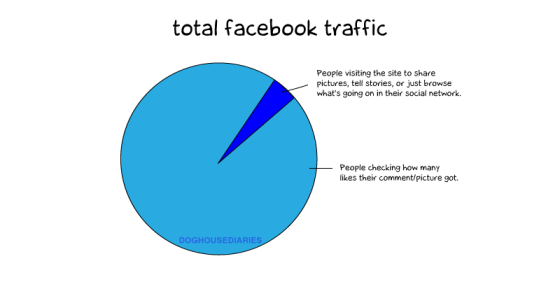 facebook traffic analysis