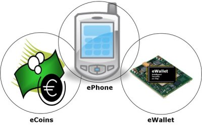 fairCASH - true digital cash for the world: Solutions