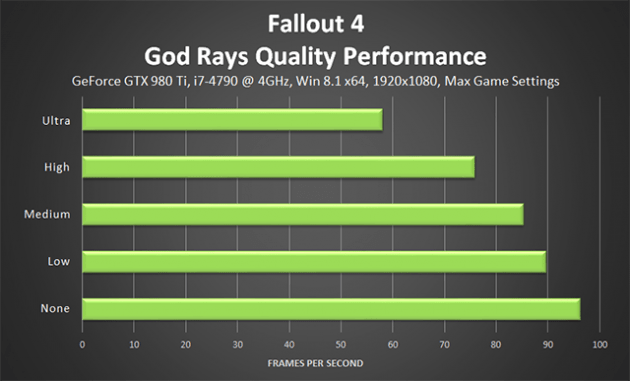 fallout-4-god-rays-quality-performance-640px