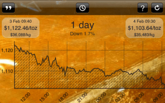 Gold Price iPhone App Review