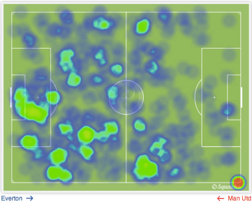 Everton's heat-map throughout the game