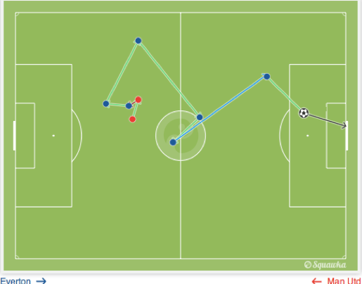 Build-up to Kevin Mirallas' goal to make it 3-0.