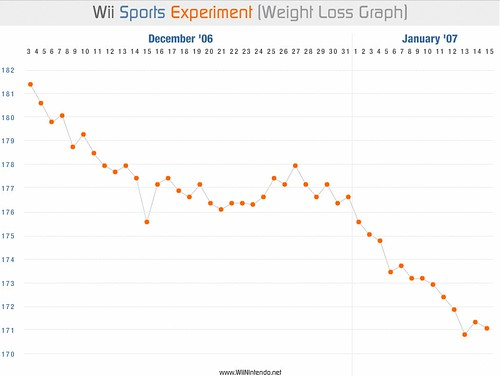Weight Loss, graph