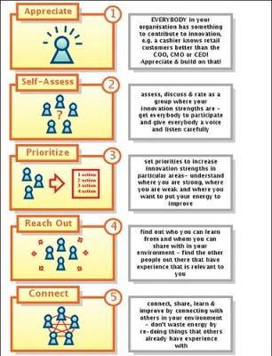 Flickr cc from http://i2.wp.com/farm1.static.flickr.com/66/223828400_24606629d4.jpg?resize=306%2C400