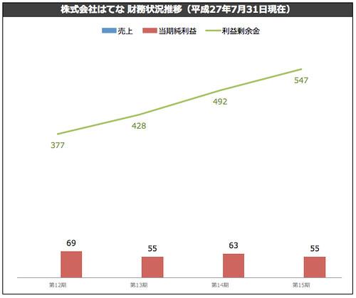 株式会社はてな 第15期 財務状況推移(平成27年7月31日現在)