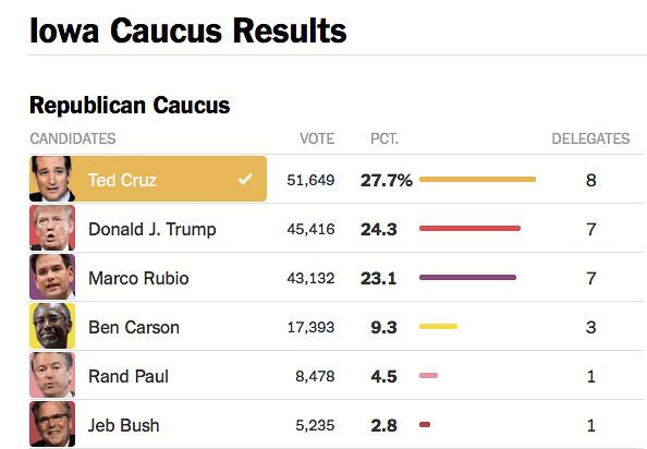 Iowa Caucus 2016 Results