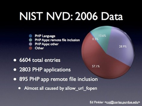 NIST NVD 2006 Data - Ed Finkler