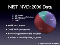 NIST NVD 2006 Data - Ed Finkler