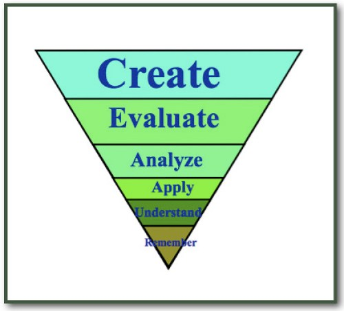 Bloom's Revised Taxonomy (revised)